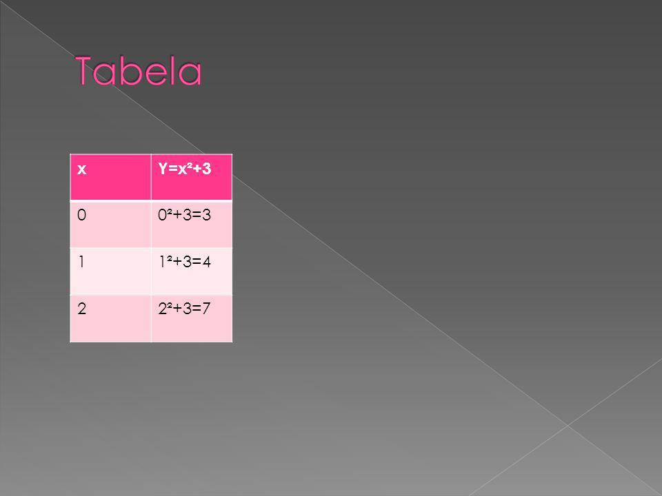 xY=x²+3 00²+3=3 11²+3=4 22²+3=7