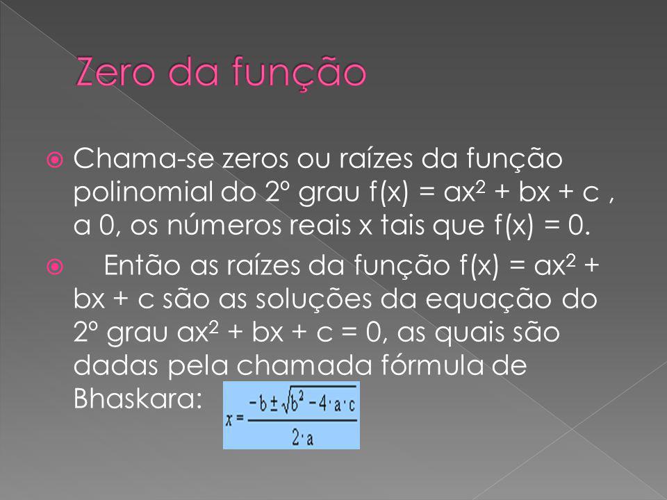 Chama-se zeros ou raízes da função polinomial do 2º grau f(x) = ax 2 + bx + c, a 0, os números reais x tais que f(x) = 0. Então as raízes da função f(