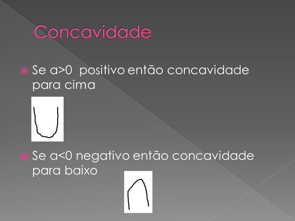 Se a>0 positivo então concavidade para cima Se a<0 negativo então concavidade para baixo