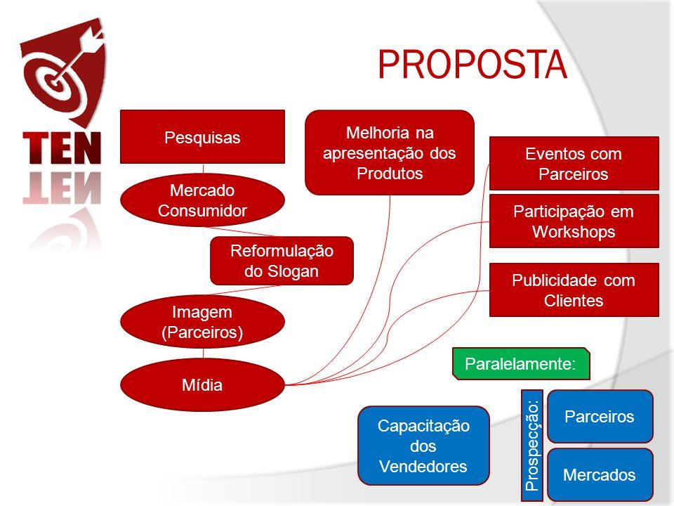 PROPOSTA Pesquisas Mercado Consumidor Imagem (Parceiros) Mídia Reformulação do Slogan Eventos com Parceiros Participação em Workshops Publicidade com