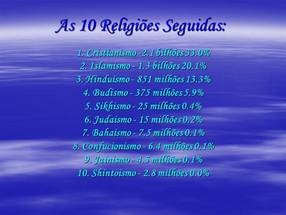 As 10 Religiões Seguidas: 1. Cristianismo -2.1 bilhões 33.0% 2. Islamismo - 1.3 bilhões 20.1% 3. Hinduísmo - 851 milhões 13.3% 4. Budismo - 375 milhõe