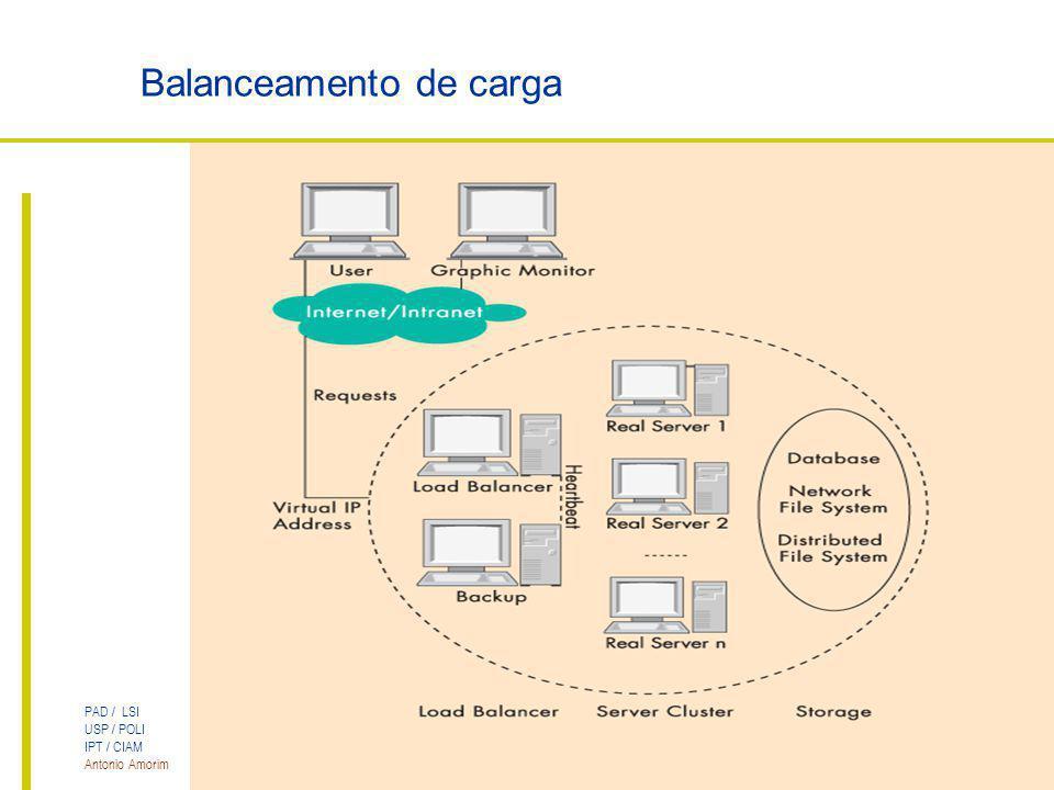 PAD / LSI USP / POLI IPT / CIAM Antonio Amorim Cluster LVS para Servidores Web Balanceamento de carga