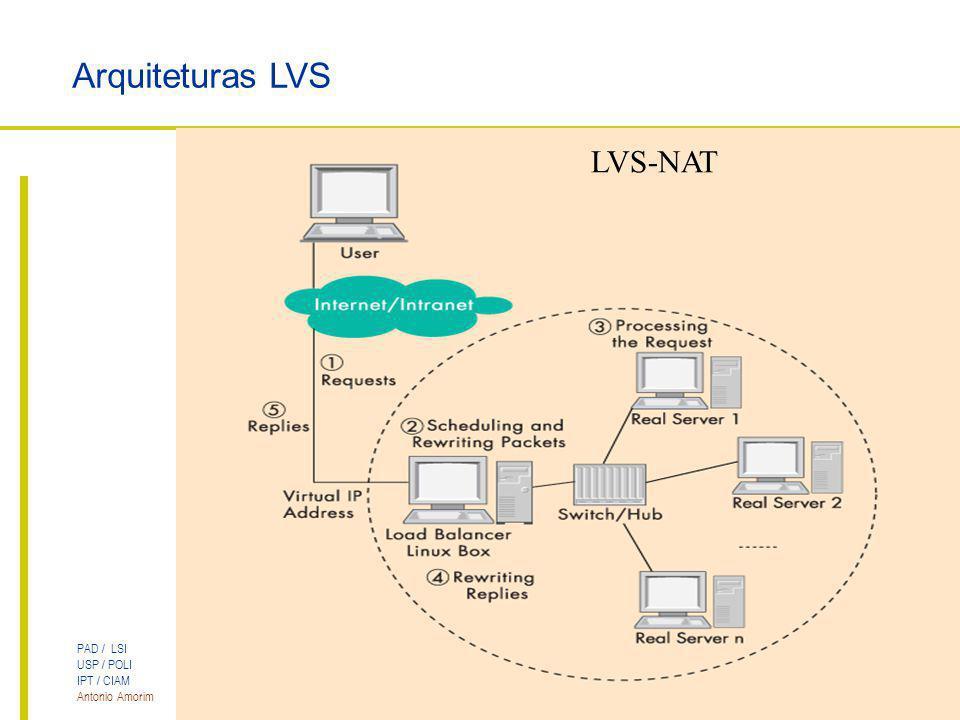 PAD / LSI USP / POLI IPT / CIAM Antonio Amorim Cluster LVS para Servidores Web Arquiteturas LVS LVS-NAT