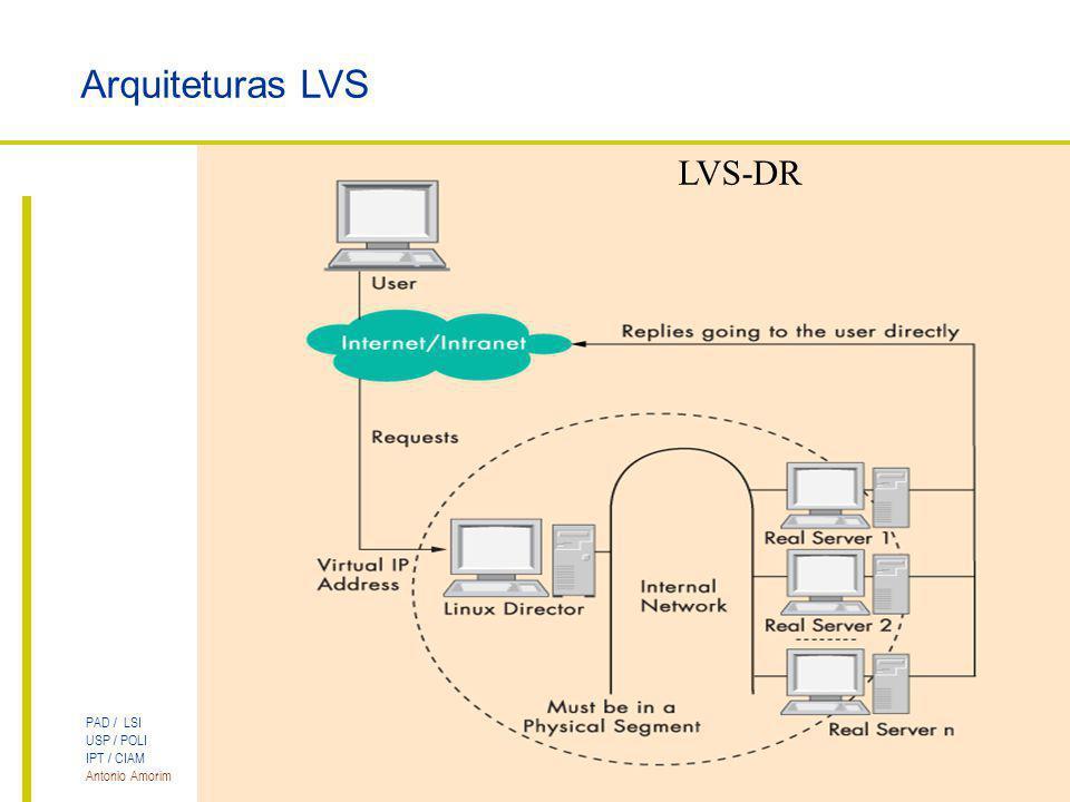 PAD / LSI USP / POLI IPT / CIAM Antonio Amorim Cluster LVS para Servidores Web Arquiteturas LVS LVS-DR