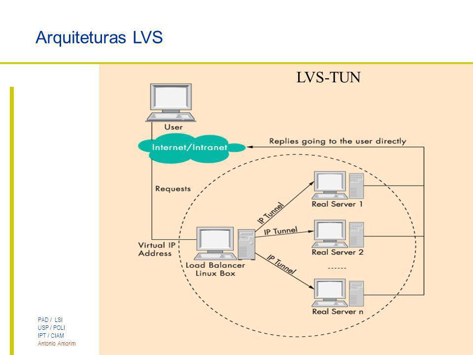 PAD / LSI USP / POLI IPT / CIAM Antonio Amorim Cluster LVS para Servidores Web Arquiteturas LVS LVS-TUN