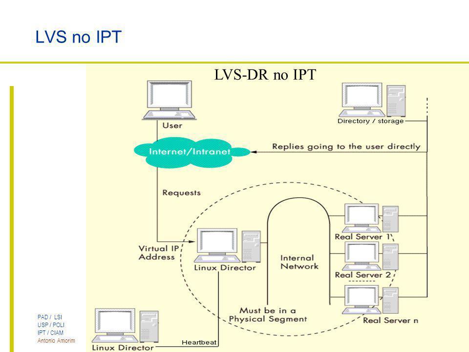 PAD / LSI USP / POLI IPT / CIAM Antonio Amorim Cluster LVS para Servidores Web LVS no IPT LVS-DR no IPT