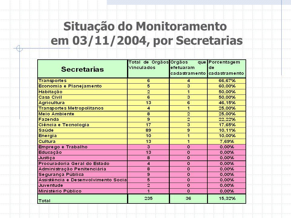 Situação do Monitoramento em 03/11/2004, por Secretarias