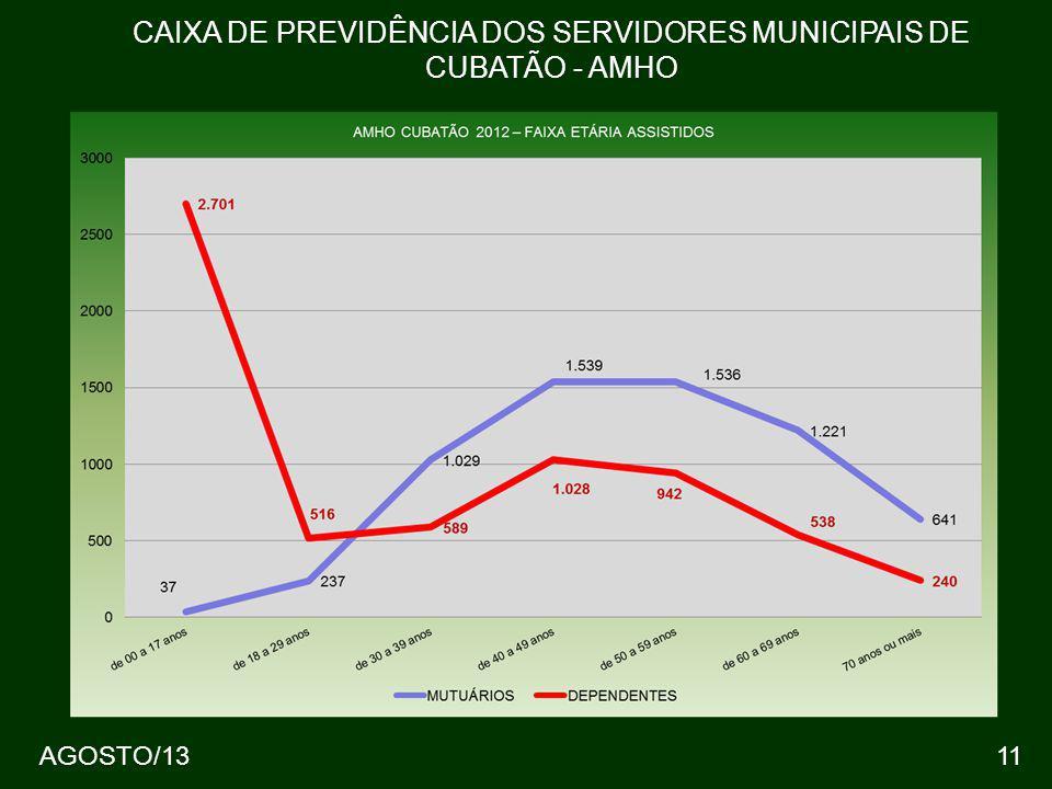 AGOSTO/1311 CAIXA DE PREVIDÊNCIA DOS SERVIDORES MUNICIPAIS DE CUBATÃO - AMHO