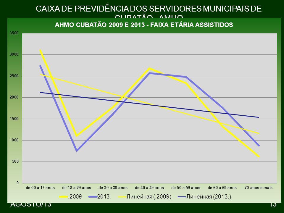AGOSTO/1313 CAIXA DE PREVIDÊNCIA DOS SERVIDORES MUNICIPAIS DE CUBATÃO - AMHO