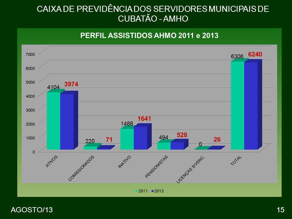 AGOSTO/1315 CAIXA DE PREVIDÊNCIA DOS SERVIDORES MUNICIPAIS DE CUBATÃO - AMHO