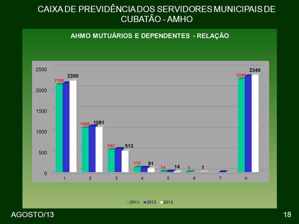 18 CAIXA DE PREVIDÊNCIA DOS SERVIDORES MUNICIPAIS DE CUBATÃO - AMHO AGOSTO/13