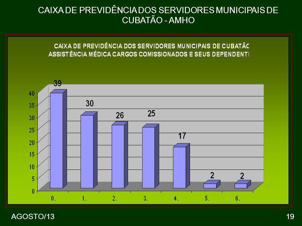 19 CAIXA DE PREVIDÊNCIA DOS SERVIDORES MUNICIPAIS DE CUBATÃO - AMHO AGOSTO/13