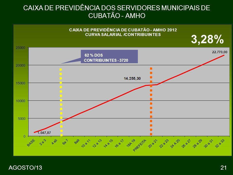 21 CAIXA DE PREVIDÊNCIA DOS SERVIDORES MUNICIPAIS DE CUBATÃO - AMHO 62 % DOS CONTRIBUINTES - 3720 3,28% AGOSTO/13