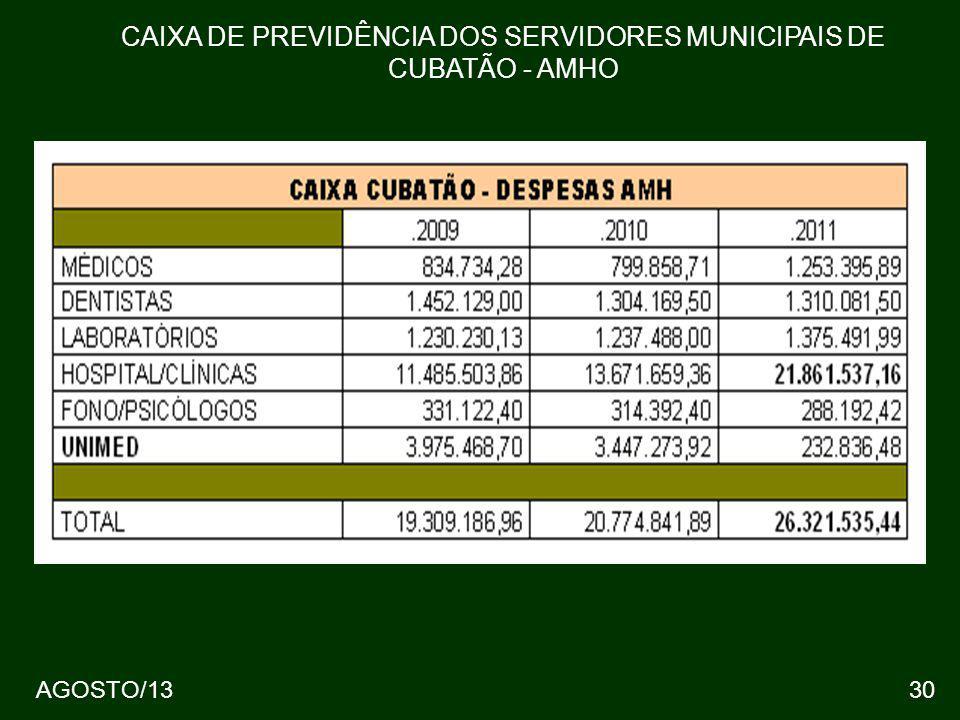 30 CAIXA DE PREVIDÊNCIA DOS SERVIDORES MUNICIPAIS DE CUBATÃO - AMHO AGOSTO/13