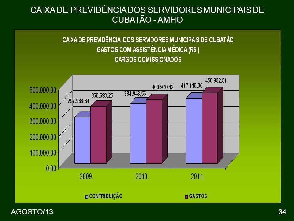 34 CAIXA DE PREVIDÊNCIA DOS SERVIDORES MUNICIPAIS DE CUBATÃO - AMHO AGOSTO/13