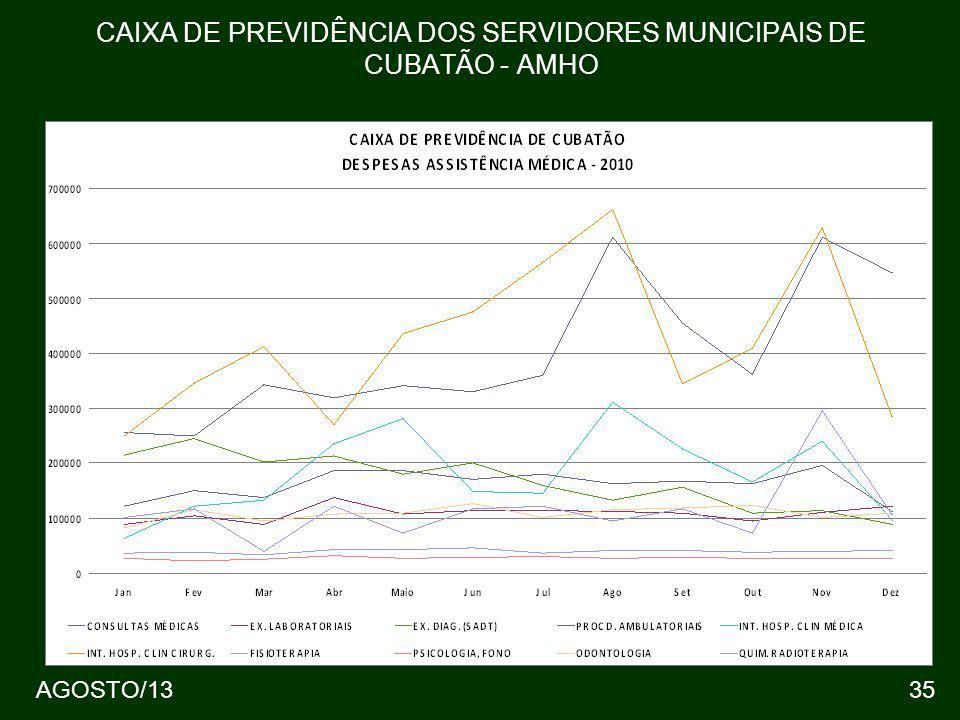 35 CAIXA DE PREVIDÊNCIA DOS SERVIDORES MUNICIPAIS DE CUBATÃO - AMHO AGOSTO/13