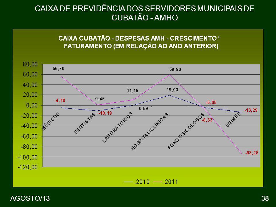 38 CAIXA DE PREVIDÊNCIA DOS SERVIDORES MUNICIPAIS DE CUBATÃO - AMHO AGOSTO/13