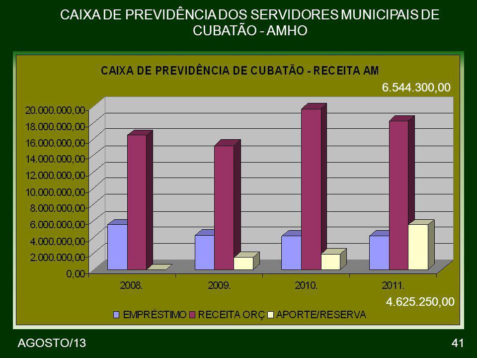41 CAIXA DE PREVIDÊNCIA DOS SERVIDORES MUNICIPAIS DE CUBATÃO - AMHO AGOSTO/13 6.544.300,00 4.625.250,00