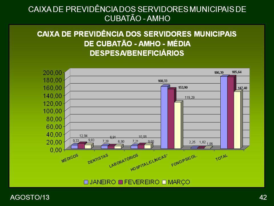42 CAIXA DE PREVIDÊNCIA DOS SERVIDORES MUNICIPAIS DE CUBATÃO - AMHO AGOSTO/13