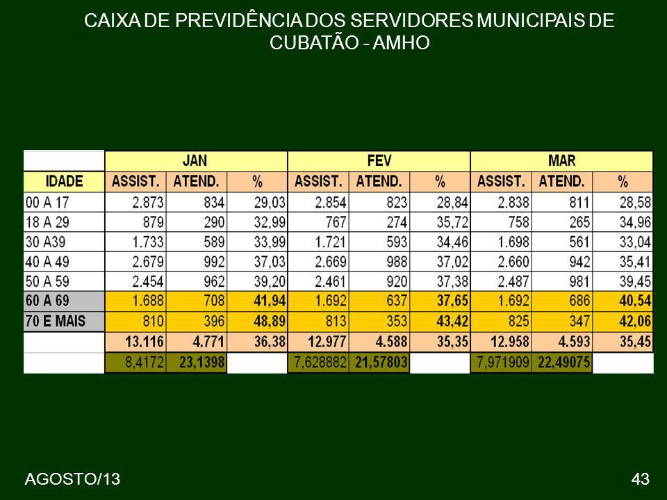 43 CAIXA DE PREVIDÊNCIA DOS SERVIDORES MUNICIPAIS DE CUBATÃO - AMHO AGOSTO/13