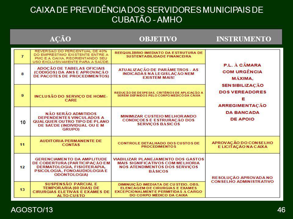 46 AÇÃOOBJETIVOINSTRUMENTO CAIXA DE PREVIDÊNCIA DOS SERVIDORES MUNICIPAIS DE CUBATÃO - AMHO 10 AGOSTO/13