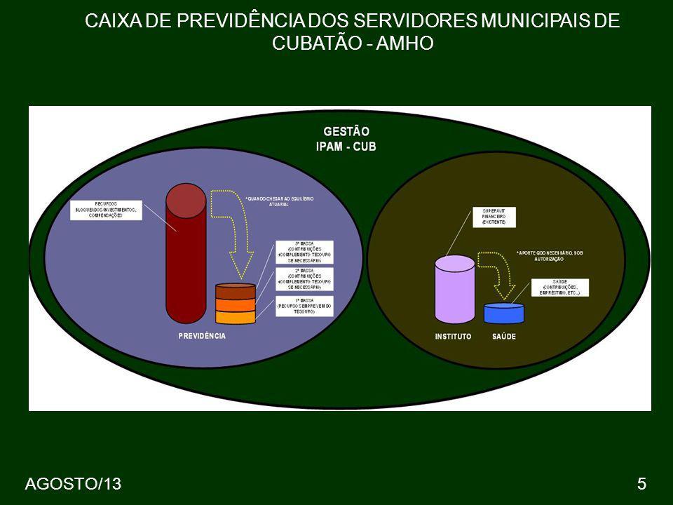 6 QUANTOS SOMOS? CAIXA DE PREVIDÊNCIA DOS SERVIDORES MUNICIPAIS DE CUBATÃO - AMHO AGOSTO/13
