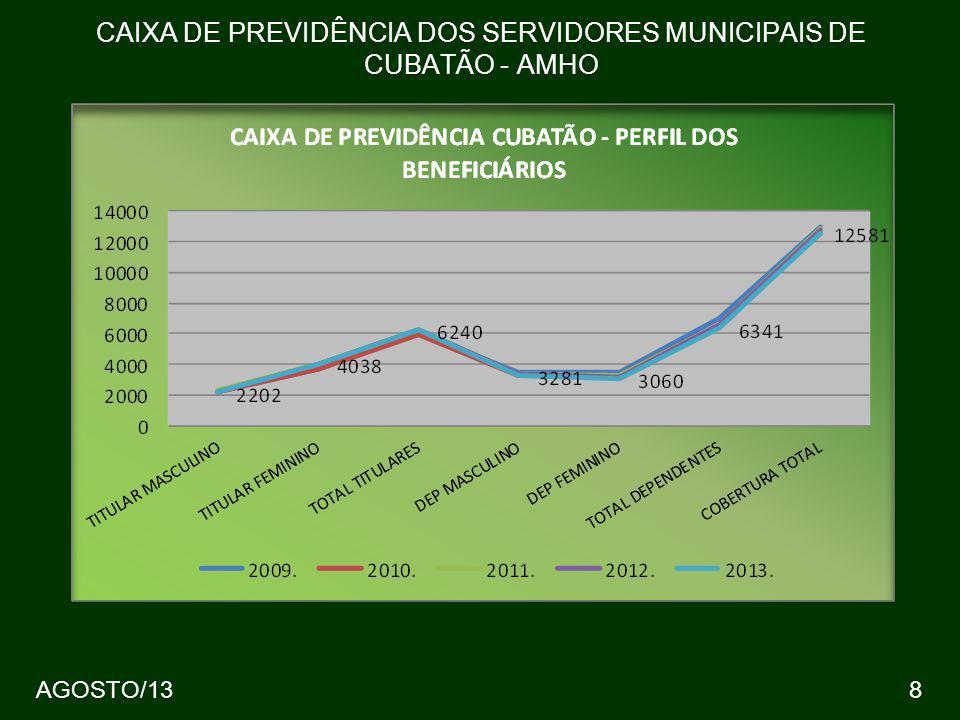 AGOSTO/138 CAIXA DE PREVIDÊNCIA DOS SERVIDORES MUNICIPAIS DE CUBATÃO - AMHO