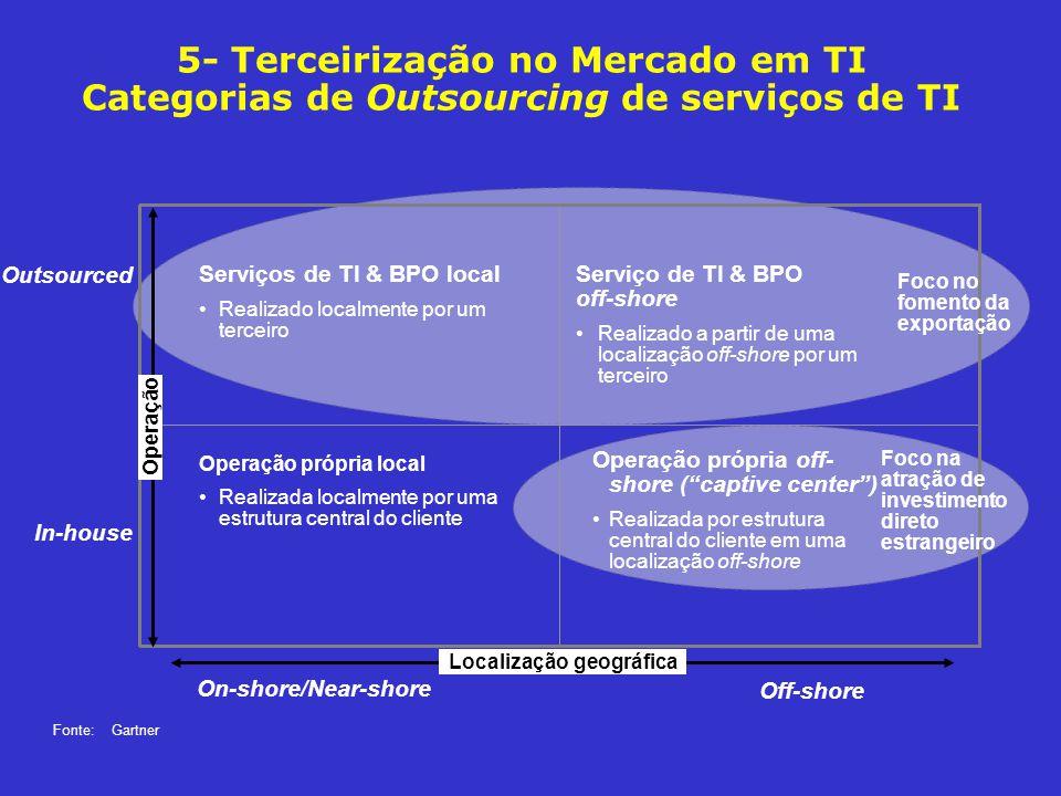5- Terceirização no Mercado em TI Categorias de Outsourcing de serviços de TI Off-shore Localização geográfica Outsourced Operação On-shore/Near-shore