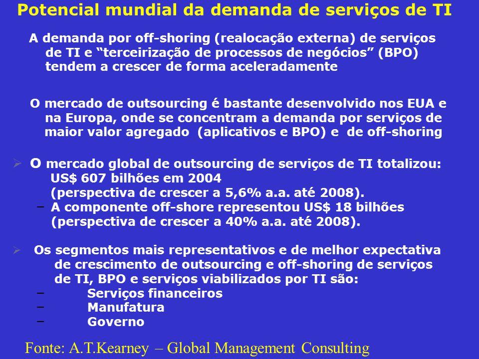Potencial mundial da demanda de serviços de TI O mercado de outsourcing é bastante desenvolvido nos EUA e na Europa, onde se concentram a demanda por