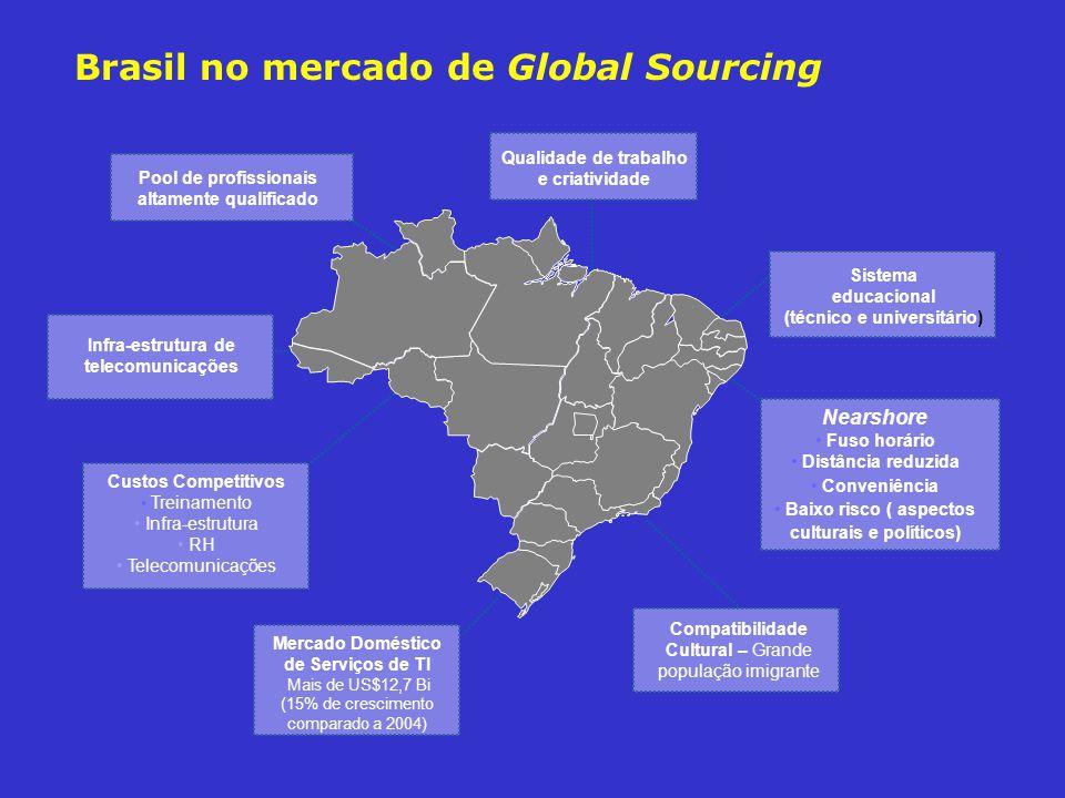 Brasil no mercado de Global Sourcing Custos Competitivos Treinamento Infra-estrutura RH Telecomunicações Sistema educacional (técnico e universitário)