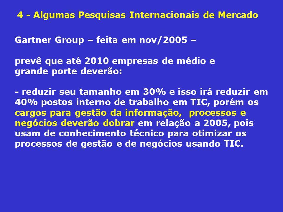 4 - Algumas Pesquisas Internacionais de Mercado Gartner Group – feita em nov/2005 – prevê que até 2010 empresas de médio e grande porte deverão: - red