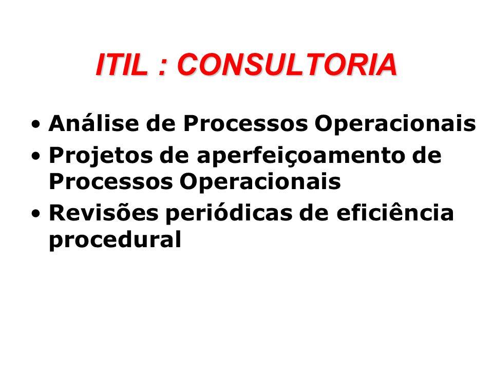 ITIL : CONSULTORIA Análise de Processos Operacionais Projetos de aperfeiçoamento de Processos Operacionais Revisões periódicas de eficiência procedura