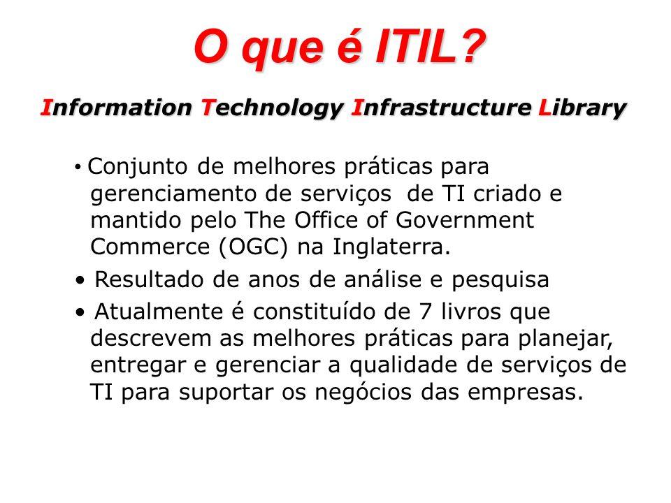Information Technology Infrastructure Library Conjunto de melhores práticas para gerenciamento de serviços de TI criado e mantido pelo The Office of G