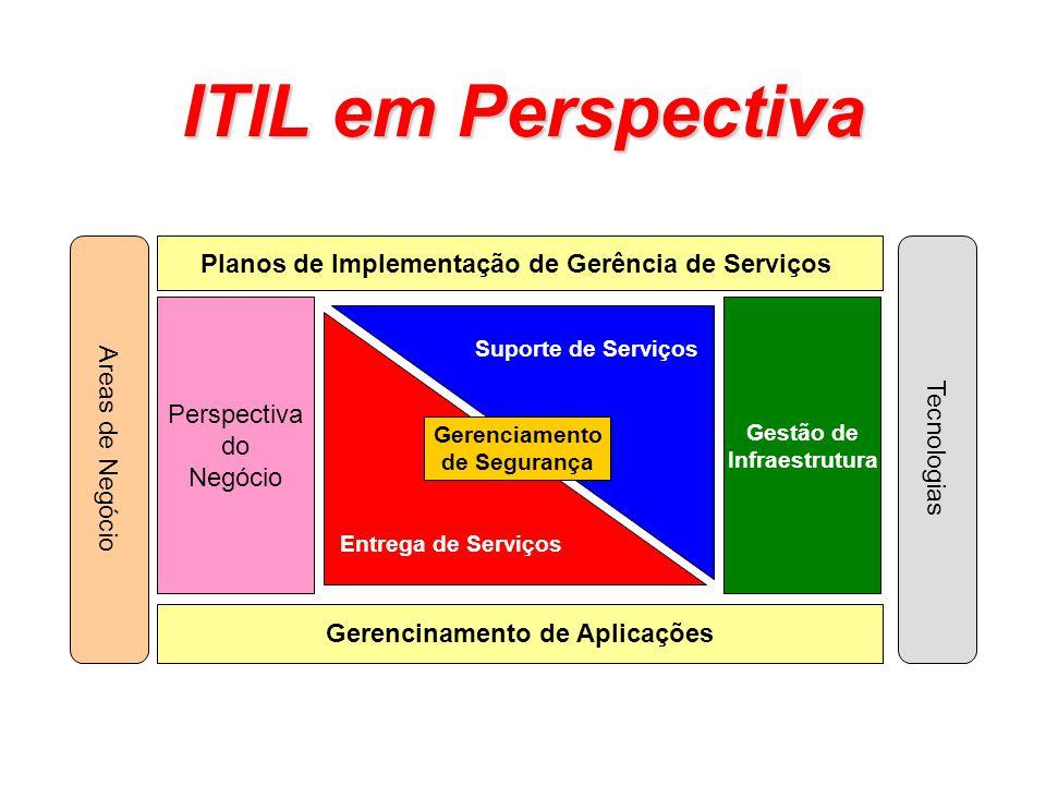 ITIL em Perspectiva Planos de Implementação de Gerência de Serviços Gerencinamento de Aplicações Perspectiva do Negócio Areas de Negócio Entrega de Se