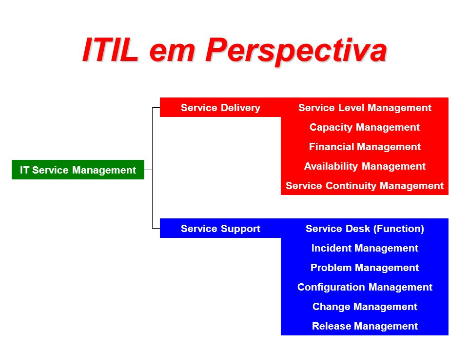 Service Level Management Capacity Management Financial Management Service Continuity Management Availability Management Incident Management Problem Management Change Management Release Management Configuration Management IT Service Management Service Delivery Service SupportService Desk (Function) ITIL em Perspectiva