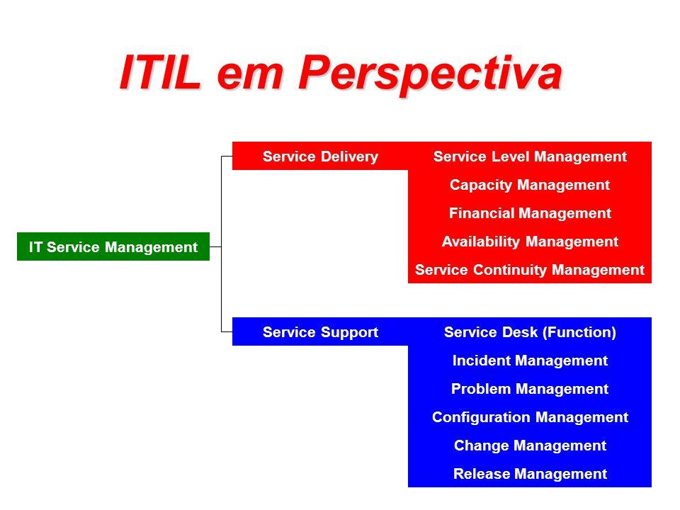 Especificando níveis de serviço Gestão de negócios Usuários Departamento de TI Fornecedores Documentos Externos Níveis de Serviço Requeridos Específicações Externas Nível de Serviço Acordado (SLA) Catalogo de Serviços Documentos Internos Especificações Internals Contratos com Terceiros Níveis operacionais acordados (OLA) Plano de qualidade de serviço Revisão Interna Controle de Documentos Necessidades Pre-Requisitos