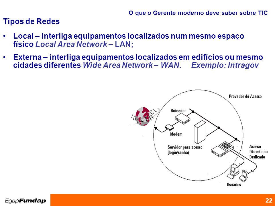 Programa de Desenvolvimento Gerencial 22 Tipos de Redes Local – interliga equipamentos localizados num mesmo espaço físico Local Area Network – LAN; E