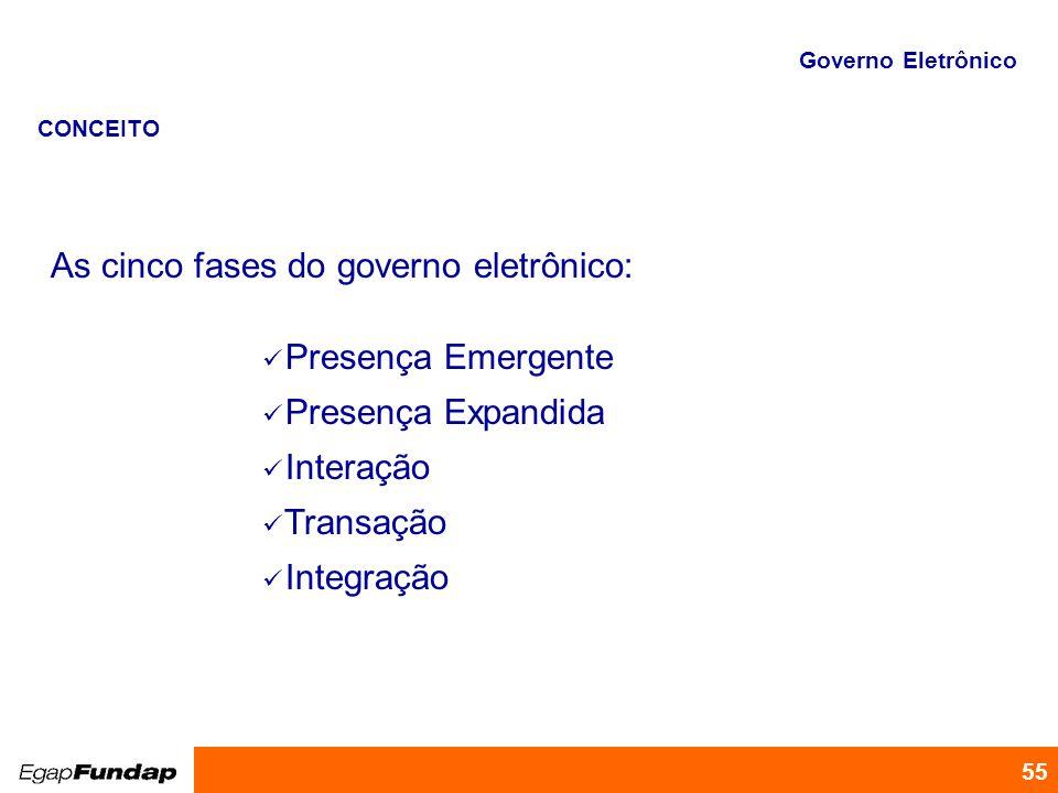 55 As cinco fases do governo eletrônico: Presença Emergente Presença Expandida Interação Transação Integração CONCEITO Governo Eletrônico