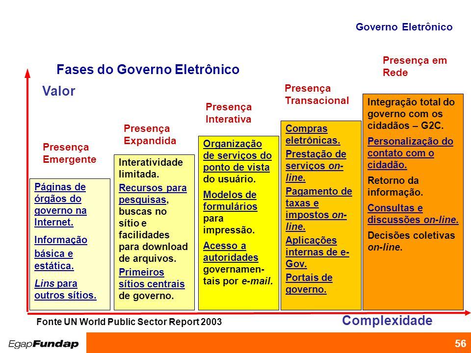 Programa de Desenvolvimento Gerencial 56 Páginas de órgãos do governo na Internet. Informação básica e estática. Lins para outros sítios. Compras elet