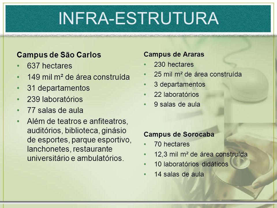 INFRA-ESTRUTURA Campus de São Carlos 637 hectares 149 mil m² de área construída 31 departamentos 239 laboratórios 77 salas de aula Além de teatros e a