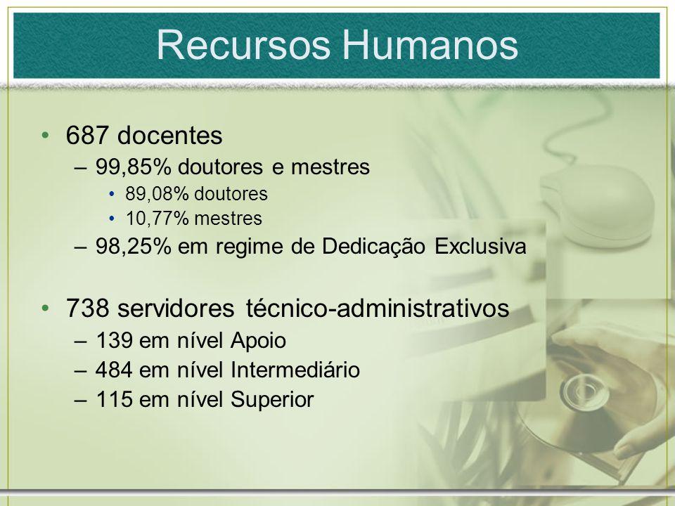 Recursos Humanos 687 docentes –99,85% doutores e mestres 89,08% doutores 10,77% mestres –98,25% em regime de Dedicação Exclusiva 738 servidores técnic