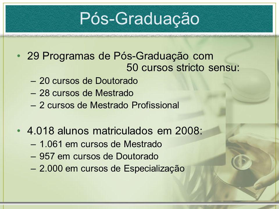 Pós-Graduação 29 Programas de Pós-Graduação com 50 cursos stricto sensu: –20 cursos de Doutorado –28 cursos de Mestrado –2 cursos de Mestrado Profissi