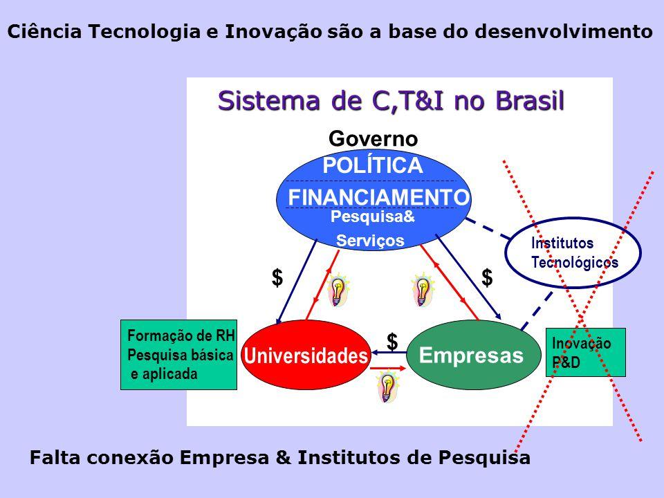 BrasilCoréia Patentes e Investimento Empresarial em P&D: Brasil e Coréia