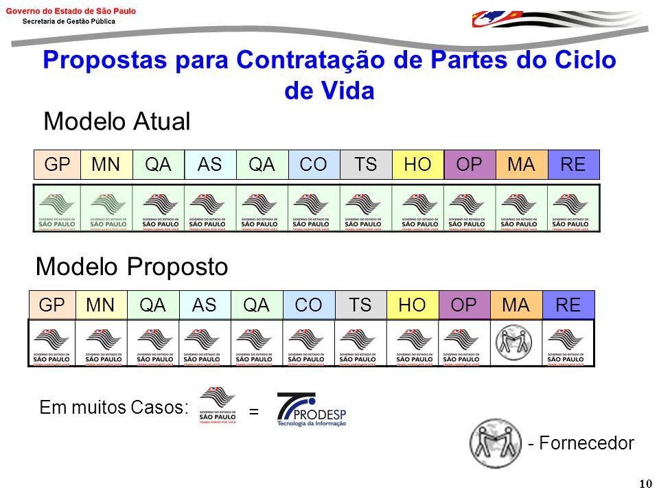 10 Propostas para Contratação de Partes do Ciclo de Vida GPMNQAASCOTSHOREOPMAQA Modelo Atual Modelo Proposto GPMNQAASCOTSHOREOPMAQA - Fornecedor = Em muitos Casos: