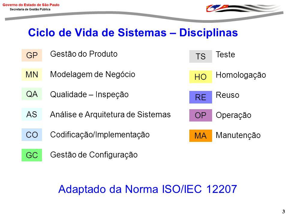 3 Ciclo de Vida de Sistemas – Disciplinas Gestão do Produto Modelagem de Negócio Qualidade – Inspeção Análise e Arquitetura de Sistemas Codificação/Implementação Gestão de Configuração Teste Homologação Reuso Operação Manutenção GP MN QA AS CO TS HO RE OP MA GC Adaptado da Norma ISO/IEC 12207