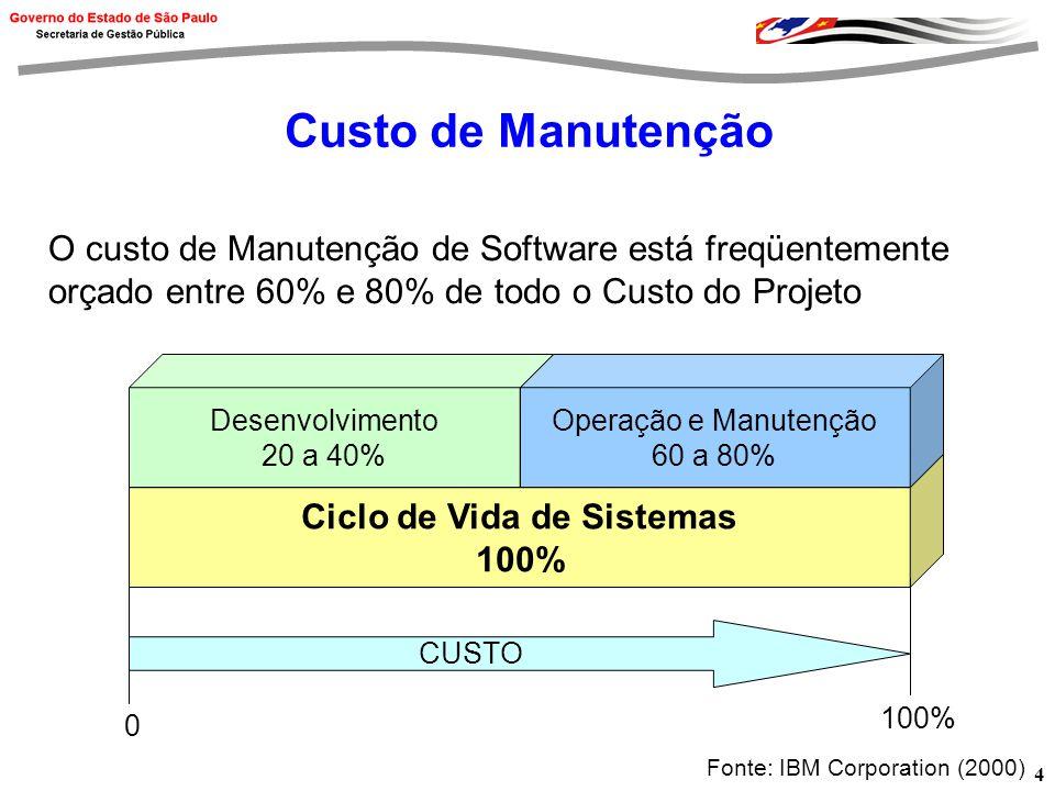 4 Custo de Manutenção O custo de Manutenção de Software está freqüentemente orçado entre 60% e 80% de todo o Custo do Projeto Ciclo de Vida de Sistemas 100% Desenvolvimento 20 a 40% Operação e Manutenção 60 a 80% CUSTO 0 100% Fonte: IBM Corporation (2000)