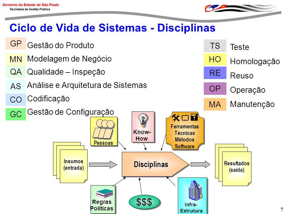7 Ciclo de Vida de Sistemas - Disciplinas Insumos (entrada) Disciplinas Resultados (saída) Ferramentas Técnicas Métodos Software Ferramentas Técnicas Métodos Software Pessoas $$$ Know- How Know- How Regras Políticas Regras Políticas Infra- Estrutura Infra- Estrutura Gestão do Produto Modelagem de Negócio Qualidade – Inspeção Análise e Arquitetura de Sistemas Codificação Gestão de Configuração Teste Homologação Reuso Operação Manutenção GP MN QA AS CO TS HO RE OP MA GC