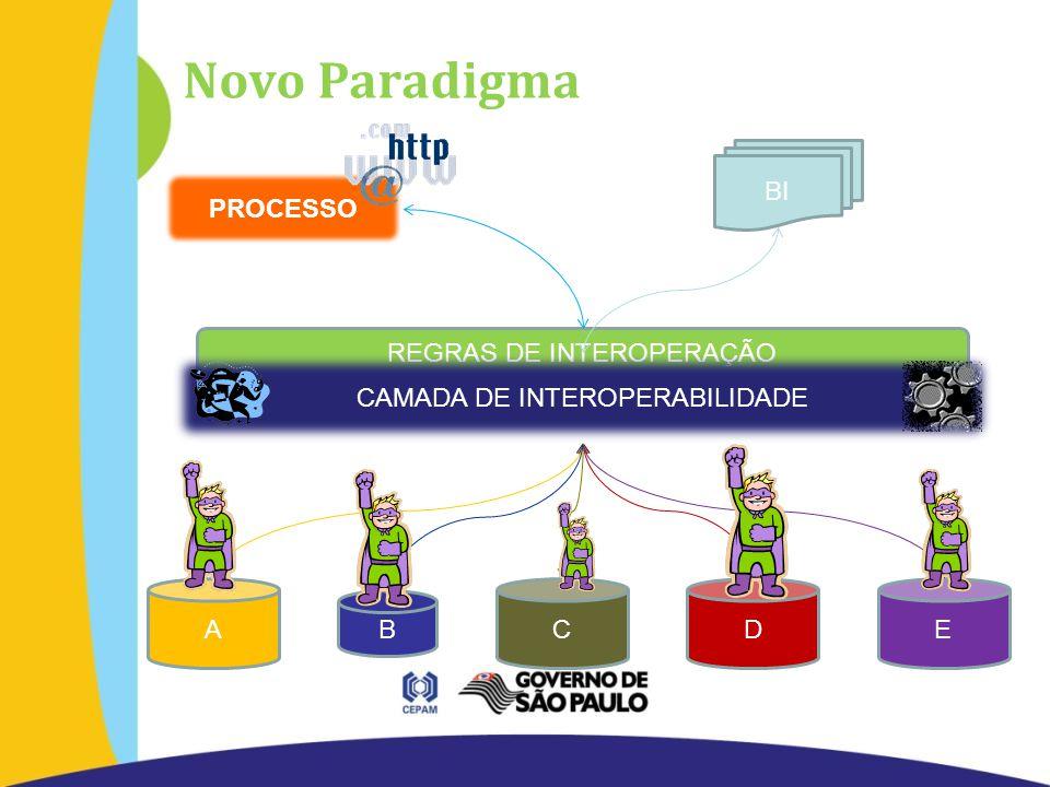 PROCESSO REGRAS DE INTEROPERAÇÃO Novo Paradigma B BI EADC CAMADA DE INTEROPERABILIDADE