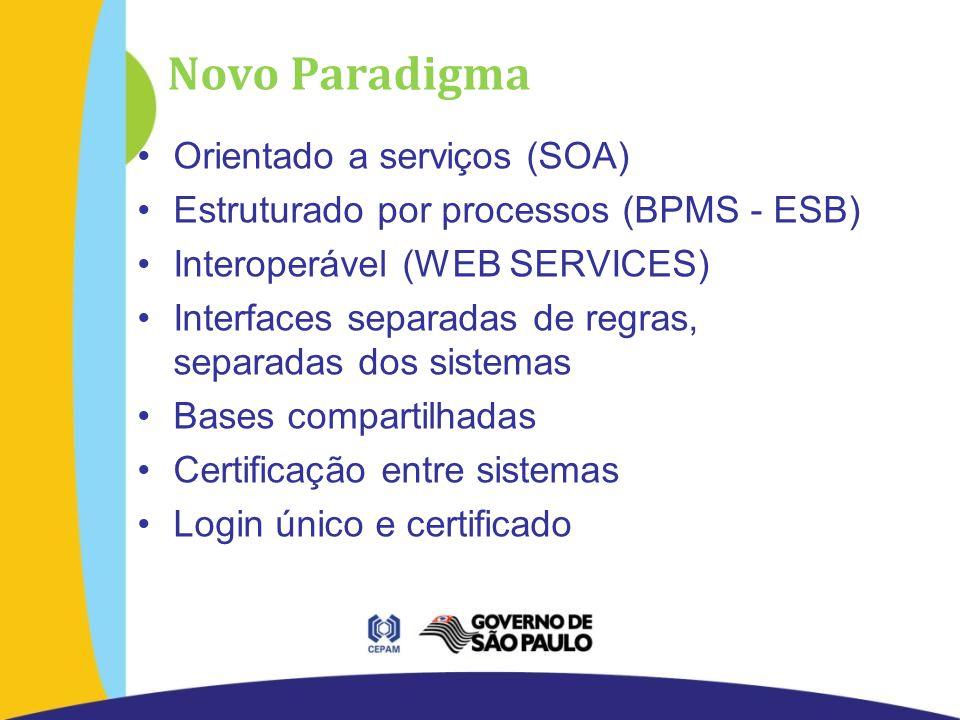 Novo Paradigma Orientado a serviços (SOA) Estruturado por processos (BPMS - ESB) Interoperável (WEB SERVICES) Interfaces separadas de regras, separadas dos sistemas Bases compartilhadas Certificação entre sistemas Login único e certificado