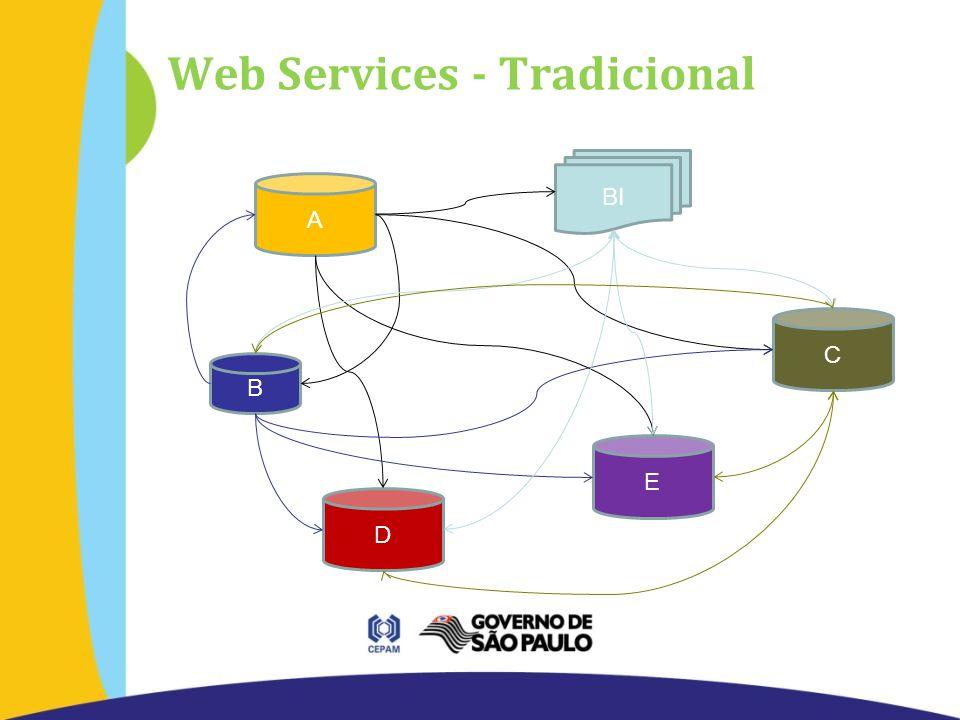 Web Services - Tradicional B BI E A D C